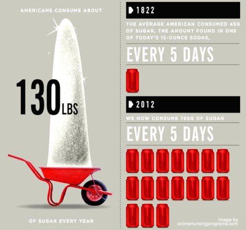 american-sugar-consumption1
